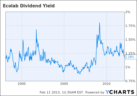 ECL Dividend Yield Chart