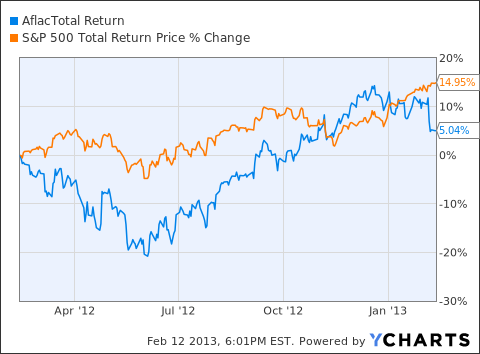 AFL Total Return Price Chart