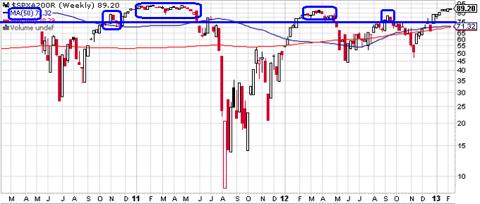 S&P 500 Index - % Above 200 MA through 2-12-13
