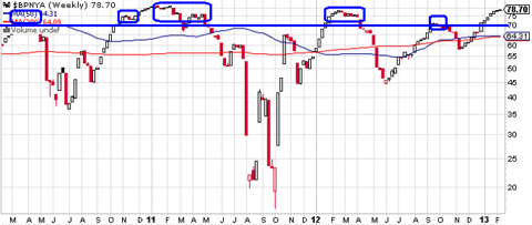 NYSE % Bullish Through 2-12-13
