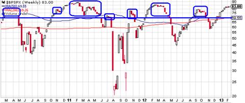 S&P 500 Index - % Bullish Through 2-12-13