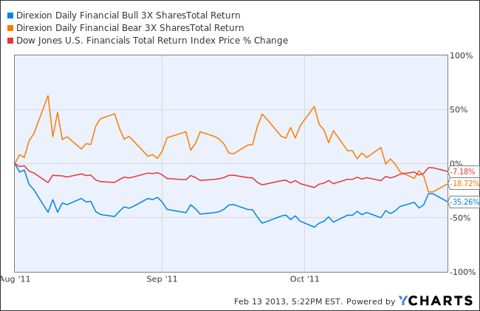 FAS Total Return Price Chart