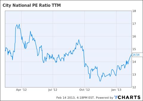 CYN PE Ratio TTM Chart