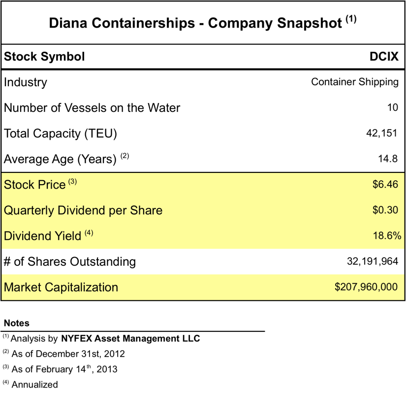 Diana Containerships Earnings Preview - Performance Shipping Inc
