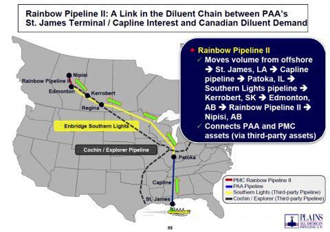 rainbow pipeline