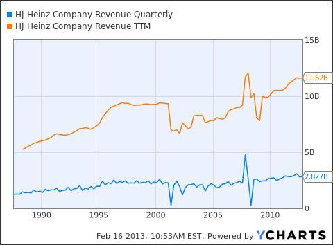 HNZ Revenue Quarterly Chart