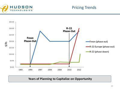 Hudson Technologies Inc A Pure Play
