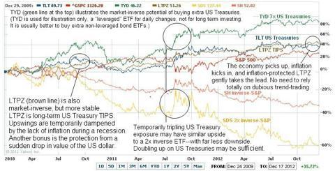 Performance of US Treasury ETFs vs. Inverse ETFs 2010-2012