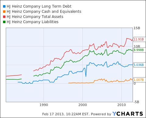 HNZ Long Term Debt Chart