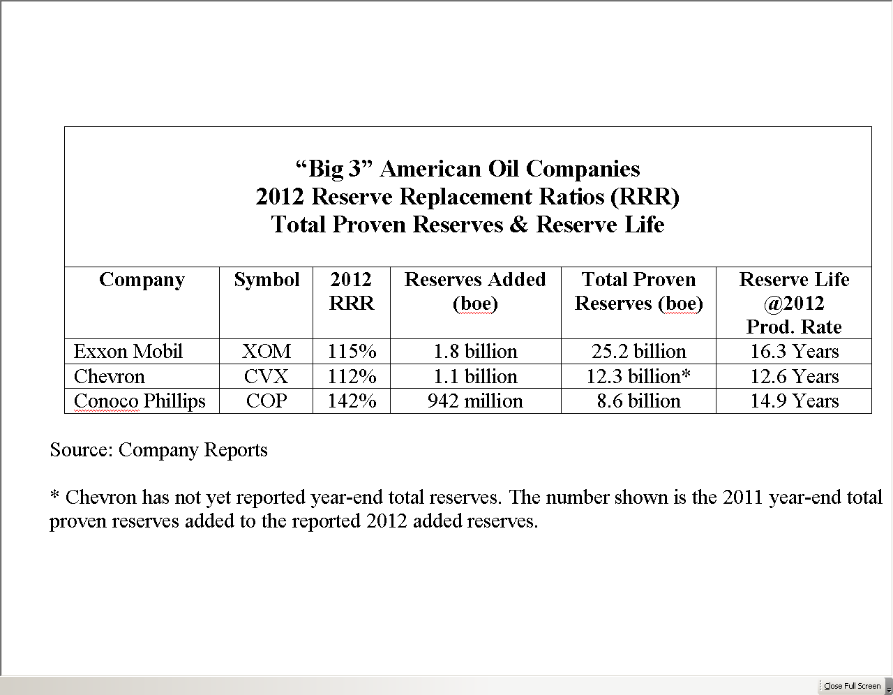 2012 oil reserve replacement ratios and the winner is exxon mobil buycottarizona
