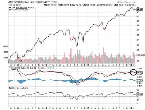 SPDR Barclays High Yield Bond ETF