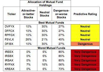 Financials Table 2