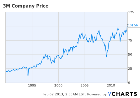 Mmm Stock Quote Stunning How To Beat Inflation  Hold 3M Company Stock For Many Years  3M