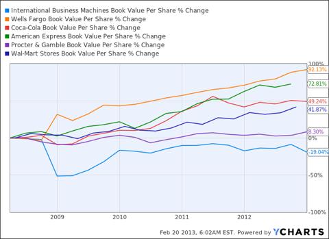 IBM Book Value Per Share Chart