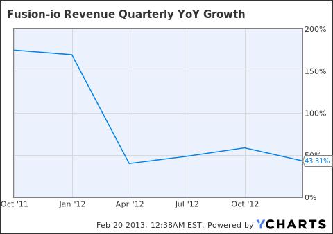 FIO Revenue Quarterly YoY Growth Chart