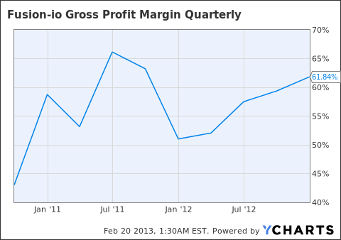 FIO Gross Profit Margin Quarterly Chart