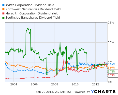 AVA Dividend Yield Chart