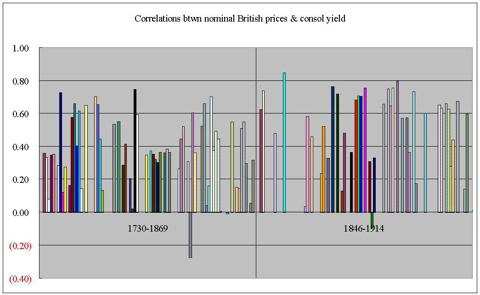 UK correlations nominal by data period