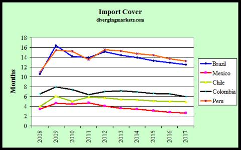 Latam Import Cover 2008-17