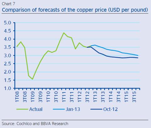 Copper price forecast