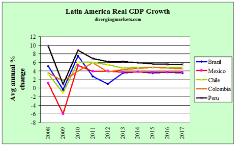Latam Real GDP Growth 2008-17