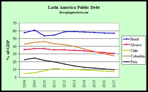 Latam Public Debt 2008-17