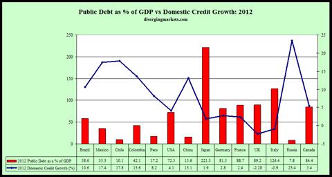 Public Debt v Domestic Credit Growth