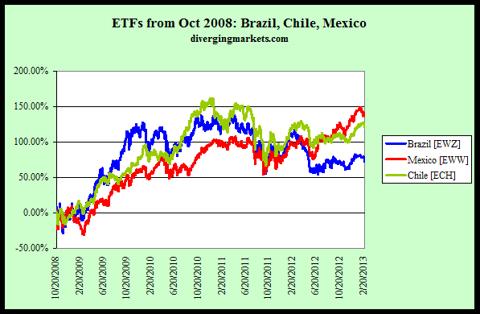 Latam ETFs from Oct 2008