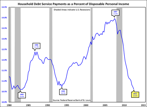 A Good Sign - Households are working their way out of debt.
