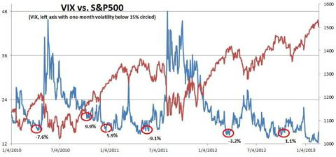 VIX and S&P500