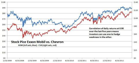 Exxon Mobil and Chevron Price Chart