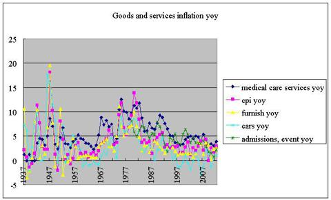 goods and services yoy ex-oil