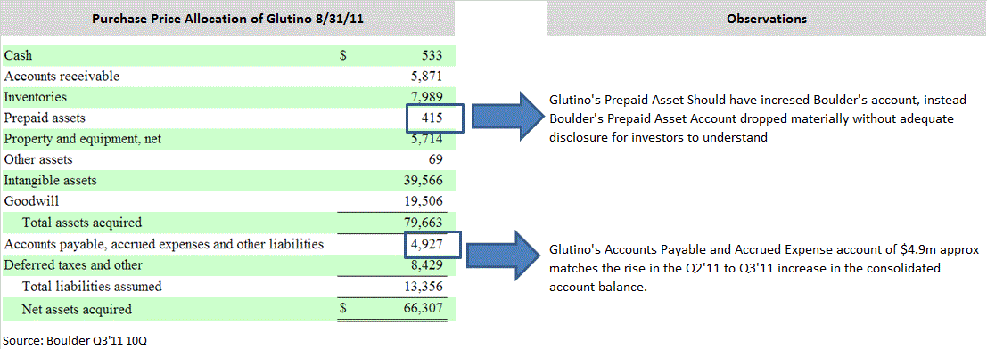 Ahs Invoicing Pdf Boulder Brands Expiring Patents Financial Obfuscation And  Invoice Payable Word with Invoice In Word Format Pdf For The Sake Of Analysis In The Table Below We Estimate The Impact Such An  Accounting Policy Change Would Have On Boulders  Financial Statements Deposit Invoice Template Pdf