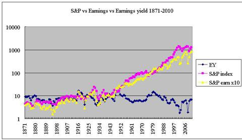 sp500 components 1871-2010