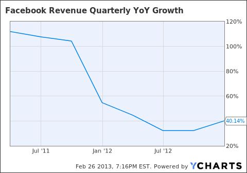 FB Revenue Quarterly YoY Growth Chart