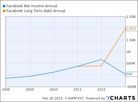 FB Net Income Annual Chart