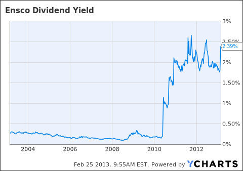 ESV Dividend Yield Chart