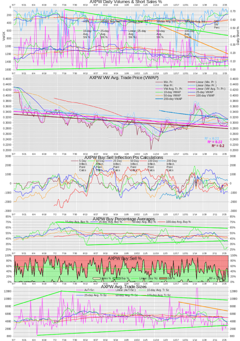 AXPW Intra-day Statistics Chart 20130228