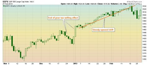S&P 500 daily graph