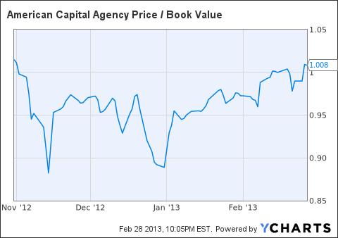AGNC Price / Book Value Chart