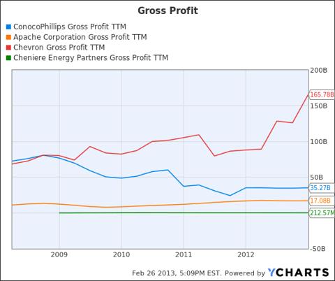 COP Gross Profit TTM Chart