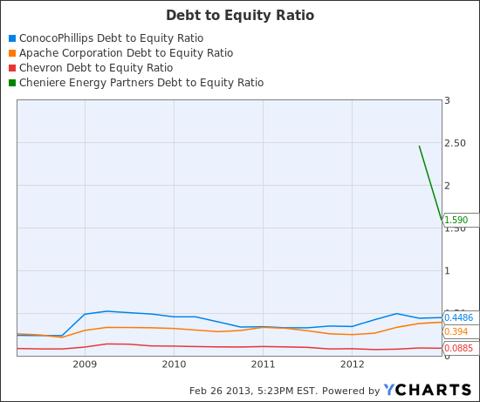 COP Debt to Equity Ratio Chart