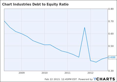 GTLS Debt to Equity Ratio Chart
