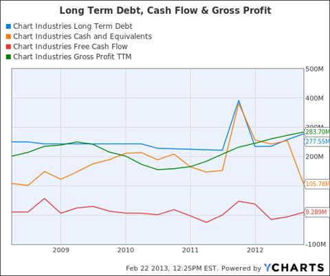 GTLS Long Term Debt Chart
