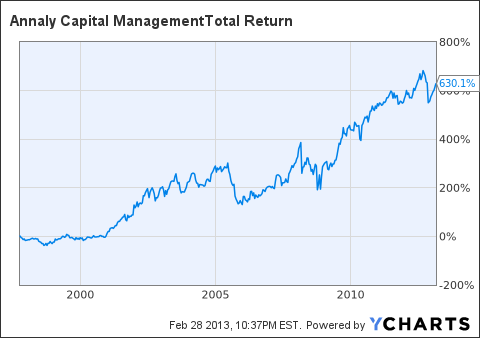 NLY Total Return Price Chart