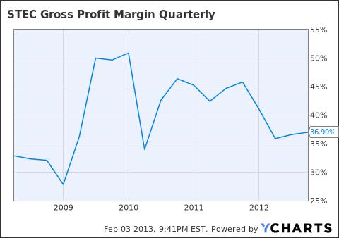 STEC Gross Profit Margin Quarterly Chart