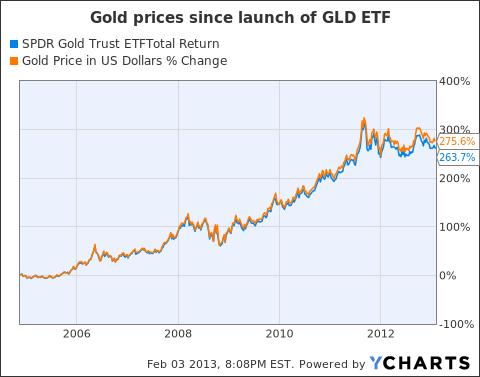 Should gold investors buy the etf or physical gold spdr gold