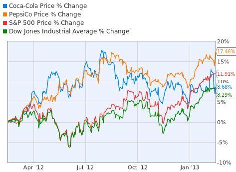 Coca Cola Vs Pepsico The Same Taste For The Stock Market Too