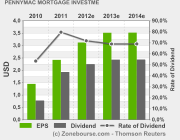PennyMac Mortgage Investme : EPS Dividend