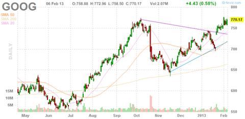 Google (<a href='https://seekingalpha.com/symbol/GOOG' title='Alphabet Inc.'>GOOG</a>) Stock Chart
